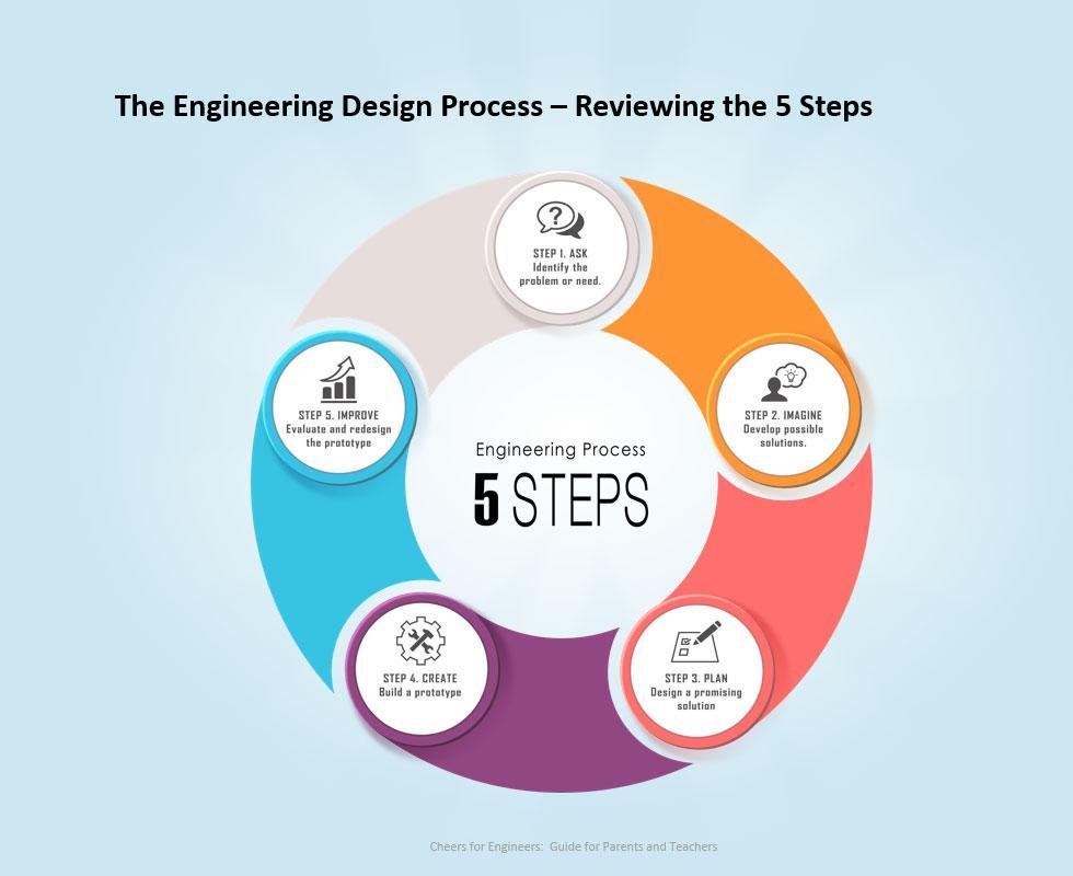 Engineering Design Curriculum : Engineering education professors develop interactive game
