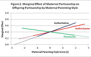 The marginal effect of maternal partisanship on offspring partisanship by maternal parenting style. (Click to enlarge.)