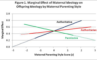 The marginal effect of maternal ideology on offspring ideology by maternal parenting style. (Click to enlarge.)
