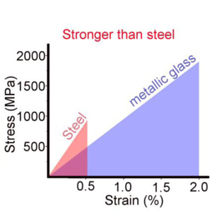 Metallic glasses are stronger than steel.
