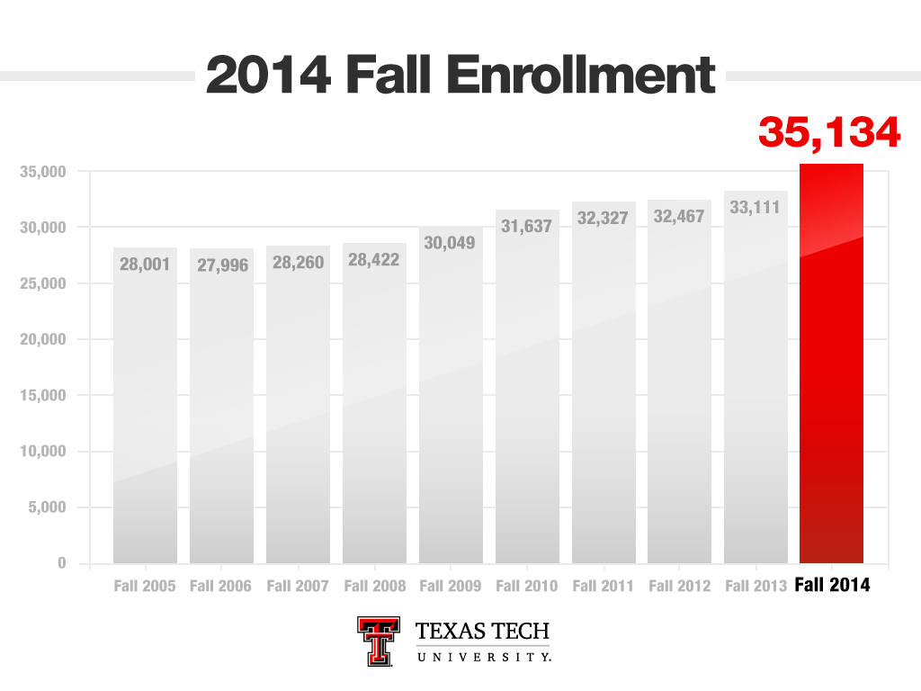 2014 Fall Enrollment