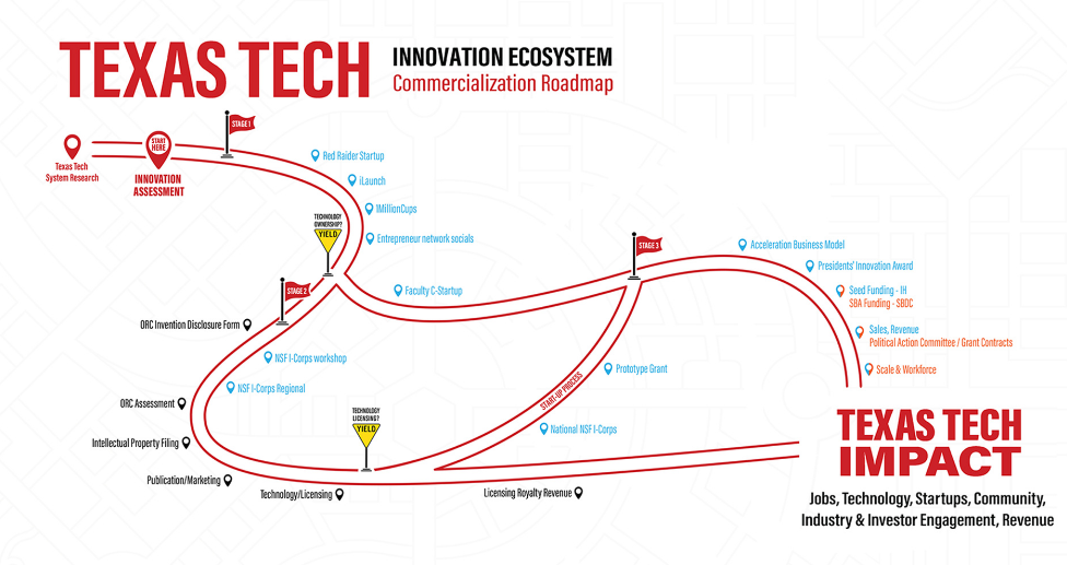A visual depiction of the Texas Tech Commercialization Roadmap
